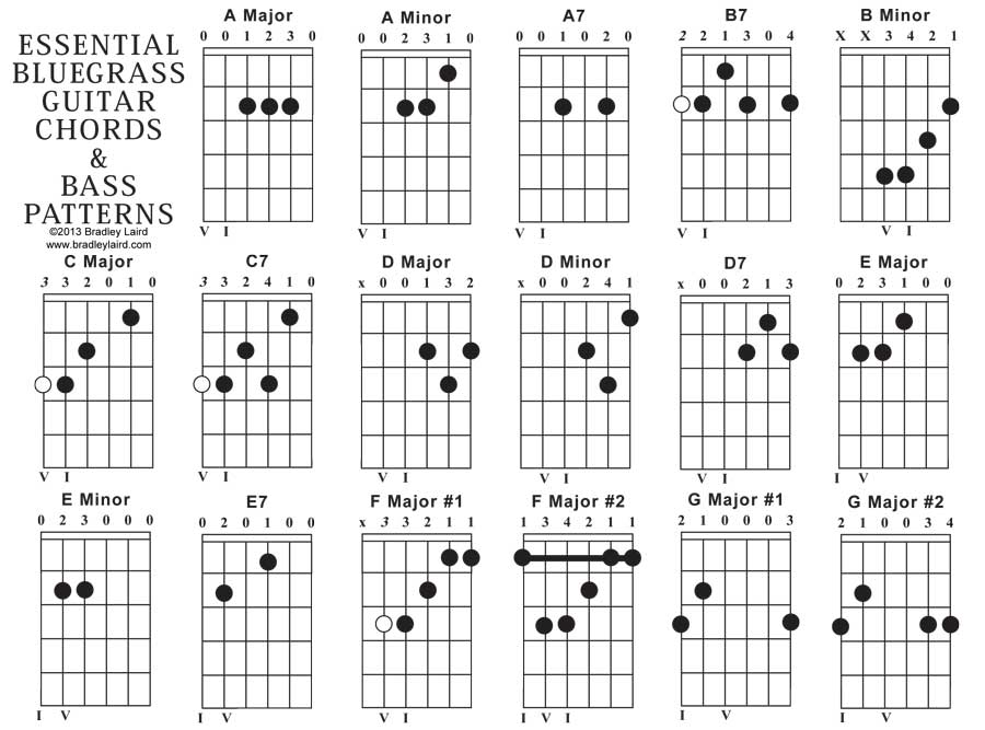 Guitar Chords Relation Nezamestnanostfo