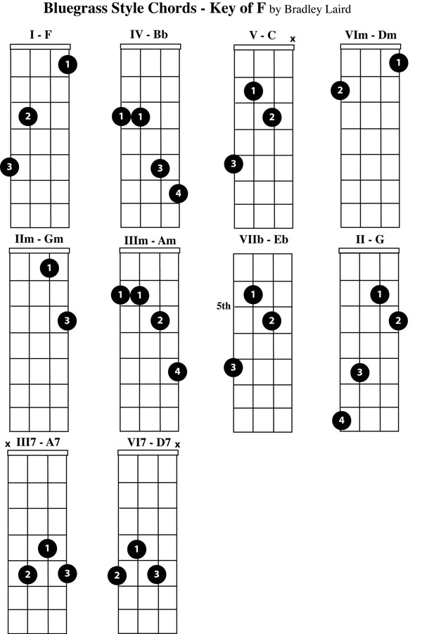 Guitar Chords F Images Piano Chord Chart With Finger Positions